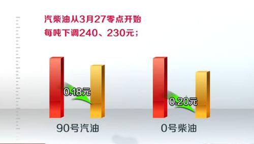 3月27号零点开始90号汽油降0.18元 柴油降0.2元