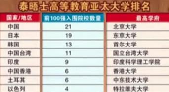 2015亚洲大学排行榜出炉 中国21所大学进百强